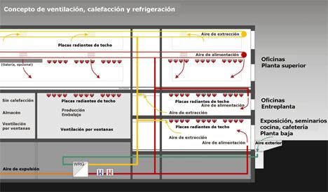 sistema ventilación