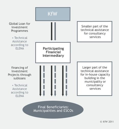 Gráfico funcionamiento ELENA-KfW