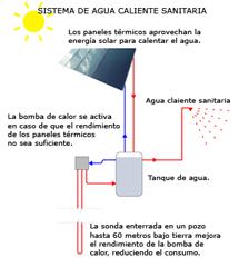 sistema ACS