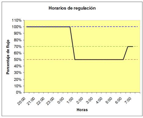 Horarios de regulación