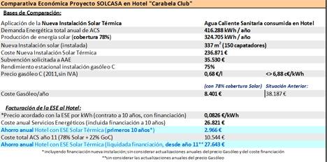 Tabla comparativa económica del proyecto Solcasa en Hotel Carabela Club