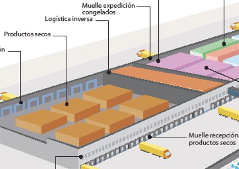 Centro logístico Consum en Murcia