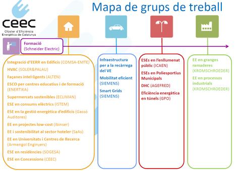 Mapa de grups de Treball