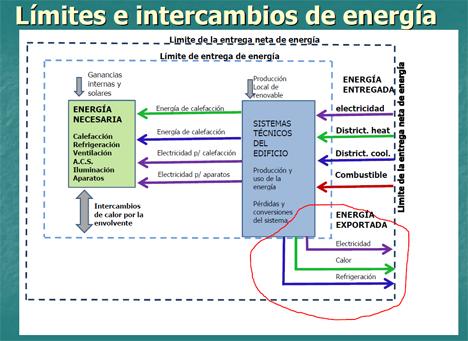 Límites e intercambios de energía