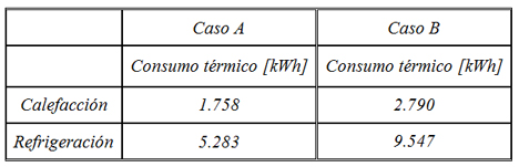Tabla II. Consumo energéticos en función de la consigna impuesta al sistema de control.