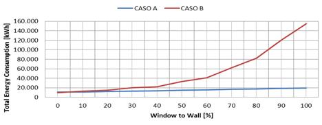 Figura 2. Análisis comparativo del consumo energético anual (ordenadas) en función de la consigna interior y la superficie de vidrio en fachada (abcisas)