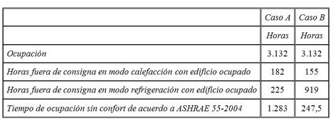 Tabla III. Evaluación de confort para los dos casos modelados.
