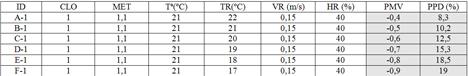 Tabla I. Variación del confort en función de la fluctuación de la componente radiante para una situación estándar de oficina en invierno.