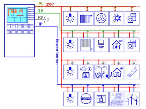 Figura 2. Existen diversos medios de comunicación para que una instalación de control y automatización se pueda adaptar a cualquier edificio.
