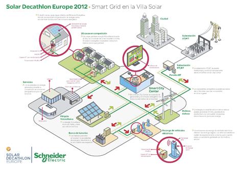 Smart Grids de Schneider en el Solar