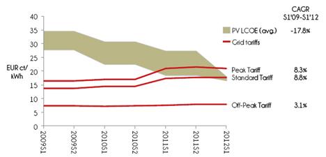 Paridad fotovoltaica en Madrid