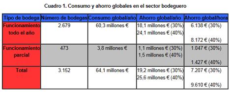 Fuente: Euroconsult a partir de datos del MARM y Cooperativas Agroalimentarias.