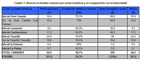 Ahorros energéticos en hoteles canarios