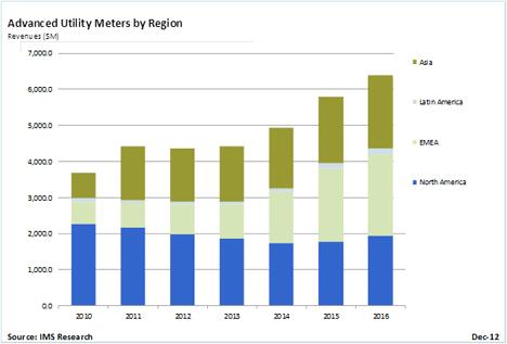 Grafico del estudio de IMS Research sobre la evolución del mercado de los contadores inteligentes.