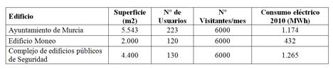 Características de los edificios piloto