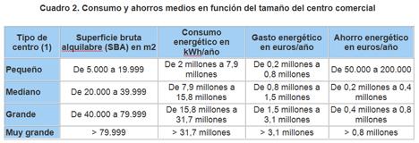 Consumo y ahorros medios en función del tamaño del centro comercial