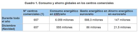 Consumo y ahorro globales en los centros comerciales