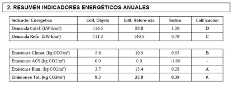 Resumen indicadores energéticos
