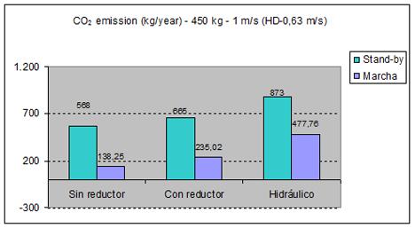 Emisiones de CO2 por ascensor