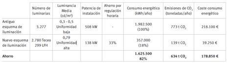 Comparativa de ahorros energéticos con la nueva iluminación