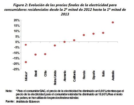 Gráfico de la evolución de los precios finales de la electricidad en el estudio PV Grid Parity Monitor
