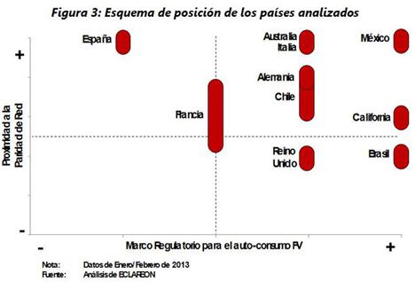 Esquema de los países analizados en el estudio PV Grid Parity Monitor