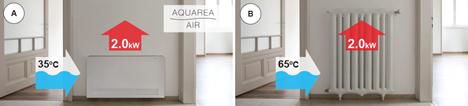 Aquarea Air vs Radiadores convencionales. Obtención de la misma potencia con una temperatura inferior en los radiadores