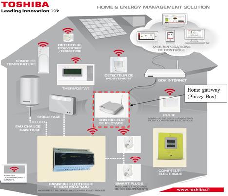 Toshiba Pluzzy