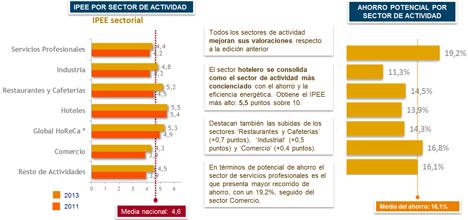 Sectores de actividad de las pymes que consiguen un mayor ahorro energético