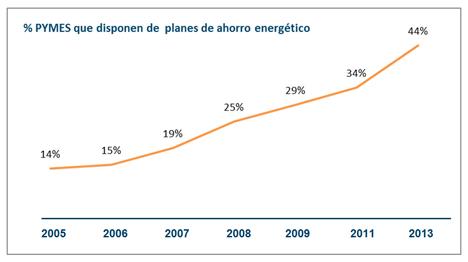 Gráfico que representa el porcentaje de PYMES que disponen de planes de ahorro energético