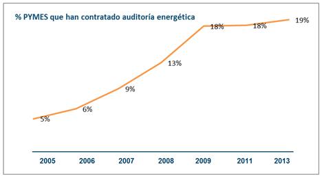 Gráfico que representa el porcentaje de PYMES que han contratado auditoría energética