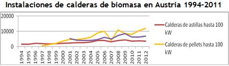 Istalaciones de Biomasa. Fuente: Biomasse- Heizungserhebung 2012 -Landwirtschaftskammer niederösterreich