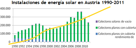 Energía Solar en Austria