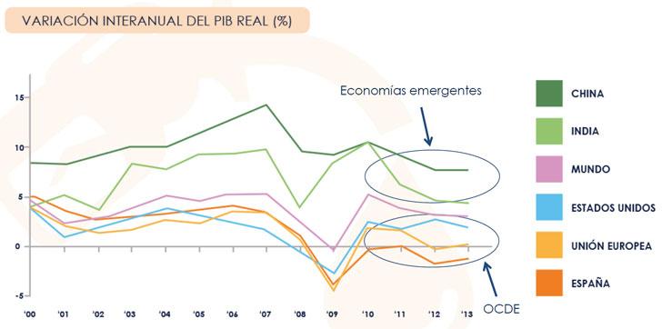 Evolución eficiencia energética en España