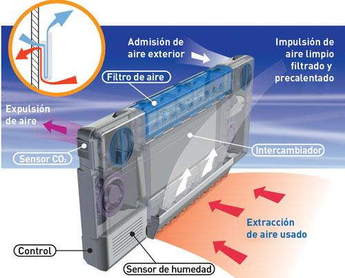 Sistema de renovaciín de aire