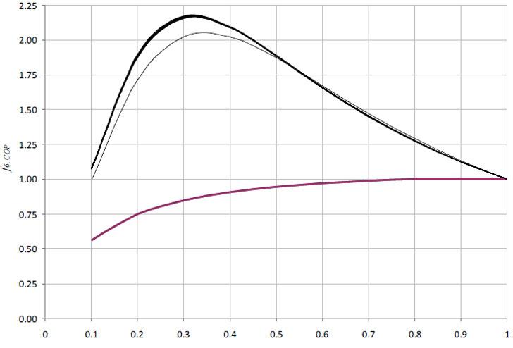 Variación del COP normalizado con el estado de la carga