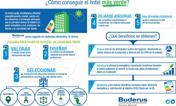 Claves para mejorar la eficiencia energ tica de un hotel for Como disenar un hotel
