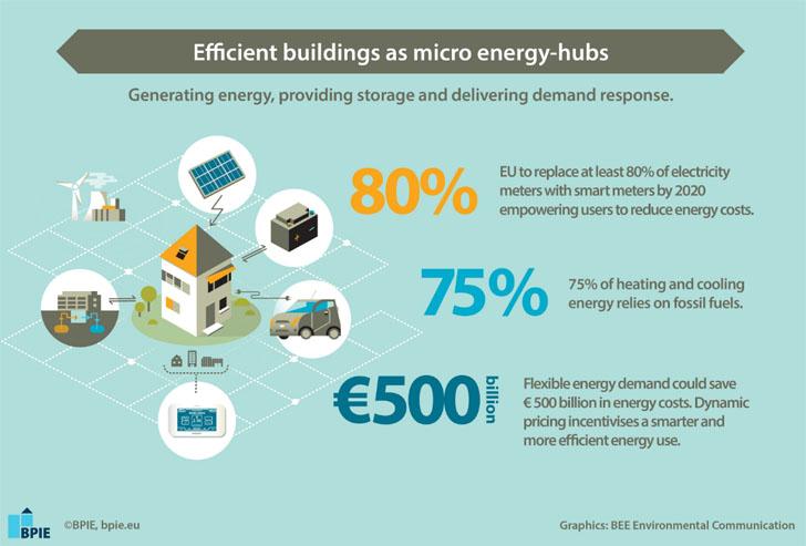Infografía. BPIE demuestra que los edificios pueden ser el núcleo de las micro redes de energía eléctrica.