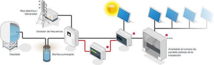 Circutor. Kit CirPUMP. Solución integral para bombeo de agua con energía fotovoltaica y variadores de frecuencia.