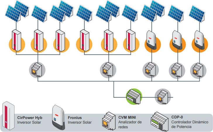 Esquema de la instalación fotovoltaica de Circutor en la fábrica de Zurc.