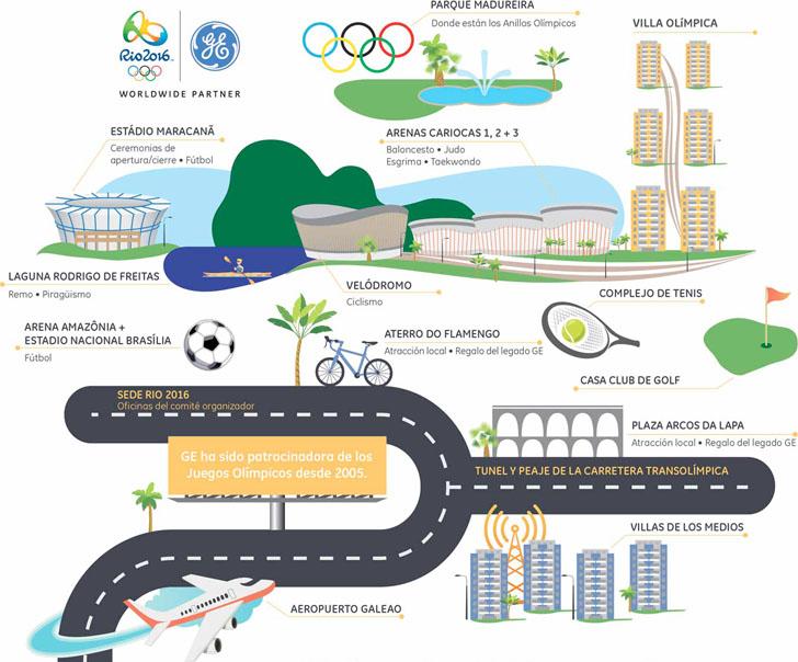 Current ilumina los Juegos Olímpicos de Río de Janeiro.