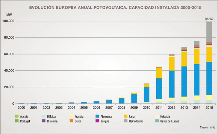 informe Anual Unef 2016. El sector fotovoltaico en 2015. Gráfico de la evolución europea anual fotovoltaica. Capacidad instalada 2000-2015.