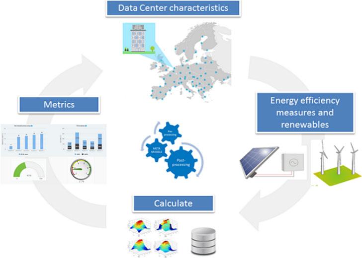 Proyecto RENEWIT desarrolla una herramienta online gratuita para mejorar la eficiencia energética de los centros de procesamiento de datos.
