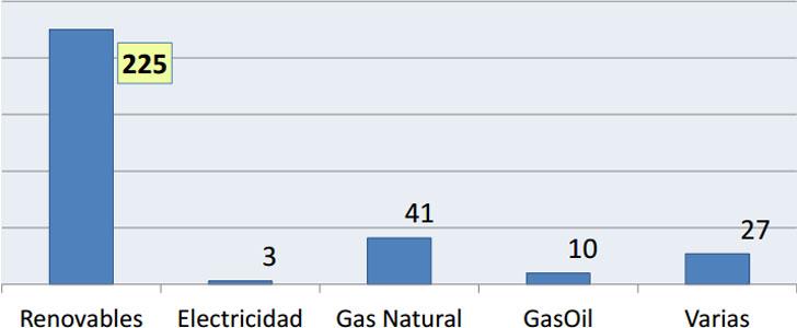 Censo de Redes de Calor y Frío 2016 de Adhac.