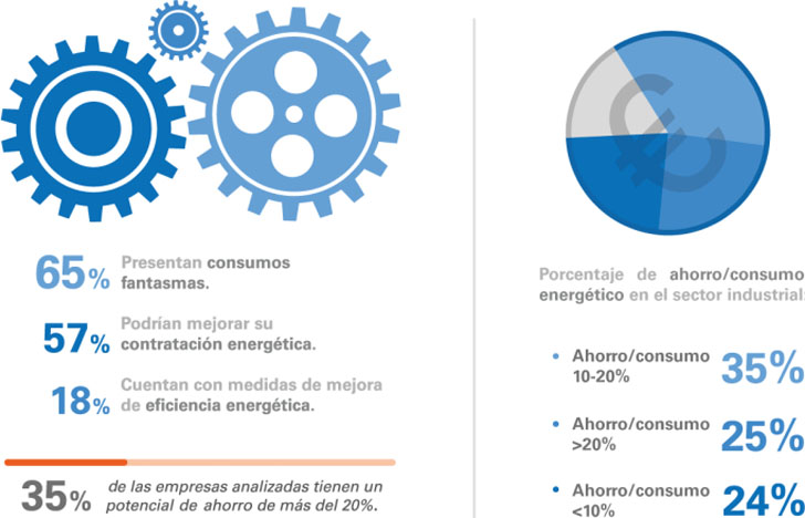 Presentación Informe Comportamiento Energético Empresas Españolas 2016.