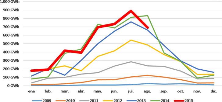 Protermosolar informa que la  energía termosolar genera durante los meses de verano el 3,8% de la electricidad en España-