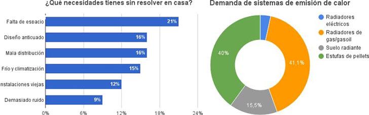 Climatización, problema sin resolver en un 15% de los hogares españoles, según encuesta de Habitissimo.