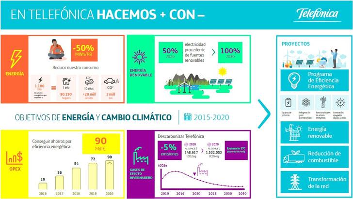 Telefónica se compromete a consumir electricidad 100% renovable en 2030.