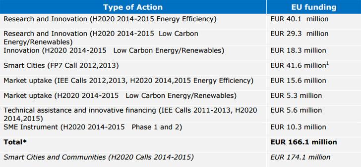 La Comisión Europea publica resumen con los proyectos en el sector de calor y frío que han recibido fondos europeos.