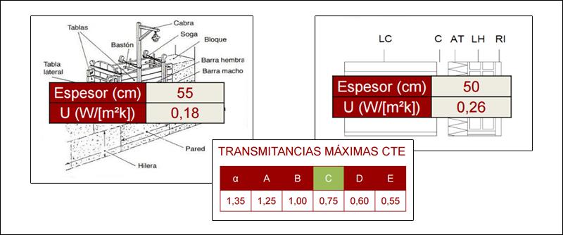 Comparativa de transmintancia térmica.